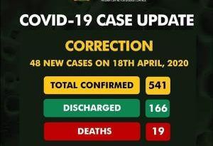 COVID-19: Nigeria Records 19 Deaths