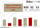 Nigeria's COVID-19 cases doubled in past week – Premium Times