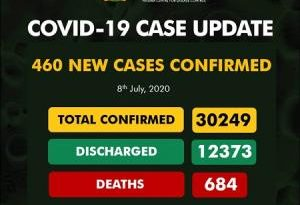 COVID-19: Nigeria Records 460 New Cases, 684 Deaths