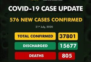 Covid-19: Nigeria's Cases Now 37,801