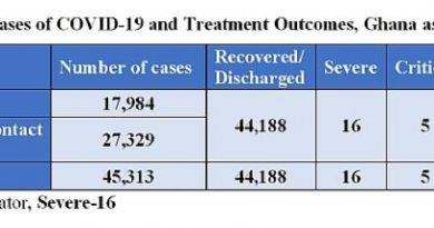 Ghana's Active COVID-19 Cases Rise To 842