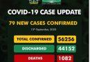 Coronavirus Update: Nigeria Records 79 New Cases As Toll Hits 56,256 – The Nigerian Voice