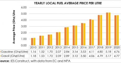 Fuel prices would have gone up if not for Covid-19 — IES