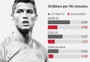 Ibrahimovic, Ronaldo, Messi lead the way for older players still getting it done